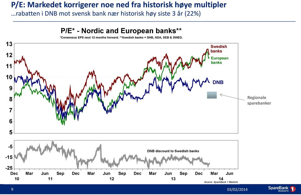 **Swedish banks = SHB, NDA, SEB & SWED.