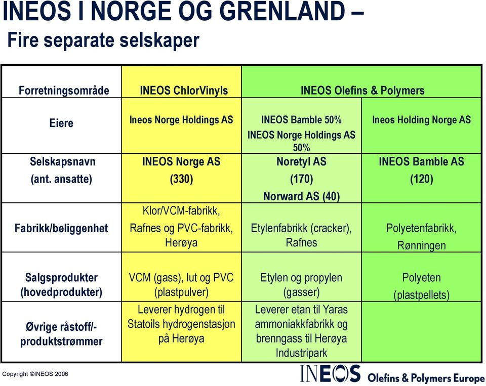 ansatte) Fabrikk/beliggenhet (330) Klor/VCM-fabrikk, Rafnes og PVC-fabrikk, Herøya (170) Norward AS (40) Etylenfabrikk (cracker), Rafnes Ineos Holding Norge AS INEOS Bamble AS (120)