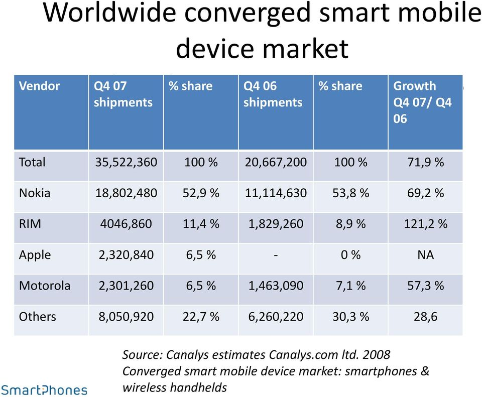 1,829,260 8,9 % 121,2 % Apple 2,320,840 6,5 % - 0 % NA Motorola 2,301,260 6,5 % 1,463,090 7,1 % 57,3 % Others 8,050,920 22,7 %