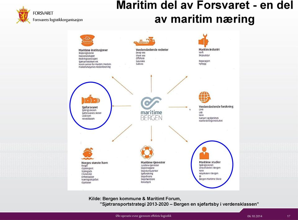 Maritimt Forum, Sjøtransportstrategi