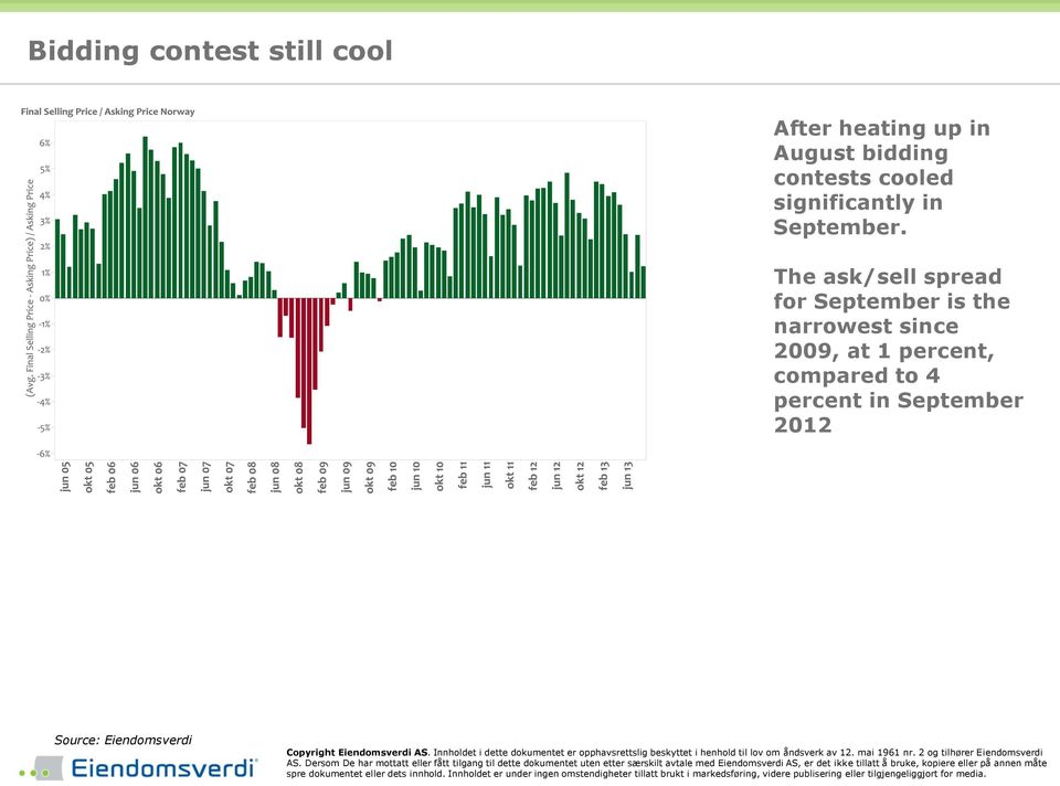 The ask/sell spread for September is the narrowest since