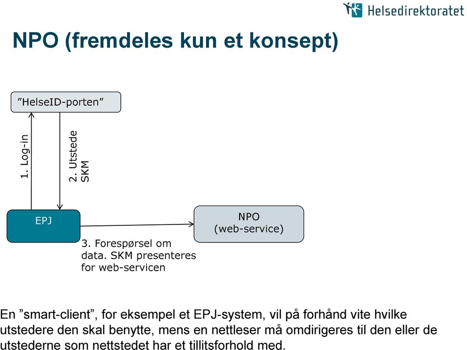 SKM presenteres for web-servicen NPO (web-service) En smart-client, for eksempel et