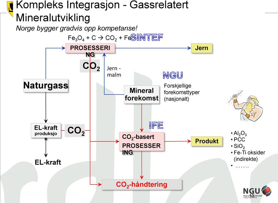 Fe 3 O 4 + C CO 2 + Fe PROSESSERI NG Jern Naturgass CO 2 Jern - malm Mineral forekomst