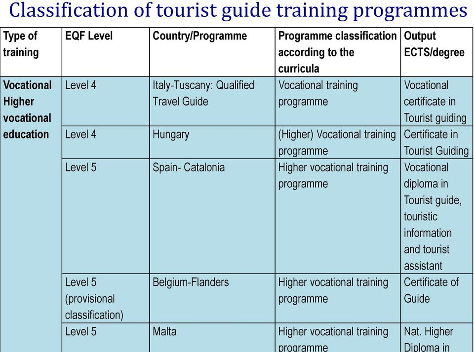 training programme Level 5 (provisional classification) Belgium-Flanders Higher vocational training programme Level 5 Malta Higher vocational training programme Output ECTS/degree