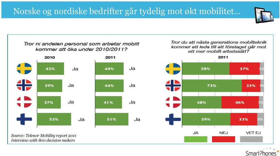 Source: Telenor Mobility report