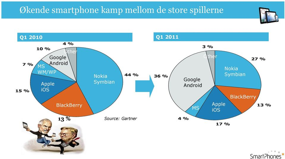 BlackBerry 13 % Nokia Symbian 44 % Source: Gartner 36 % Google