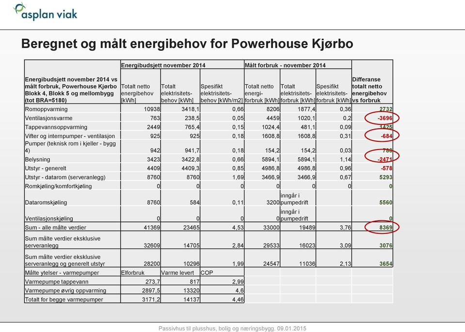 totalt netto energibehov [kwh/m2] forbruk [kwh] forbruk [kwh] forbruk [kwh] vs forbruk Romoppvarming 10938 3418,1 0,66 8206 1877,4 0,36 2732 Ventilasjonsvarme 763 238,5 0,05 4459 1020,1 0,2-3696