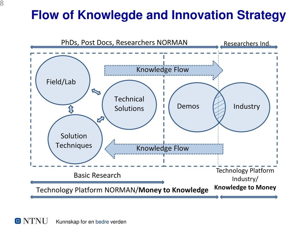 Field/Lab Knowledge Flow Technical Solutions Demos Industry Solution Techniques
