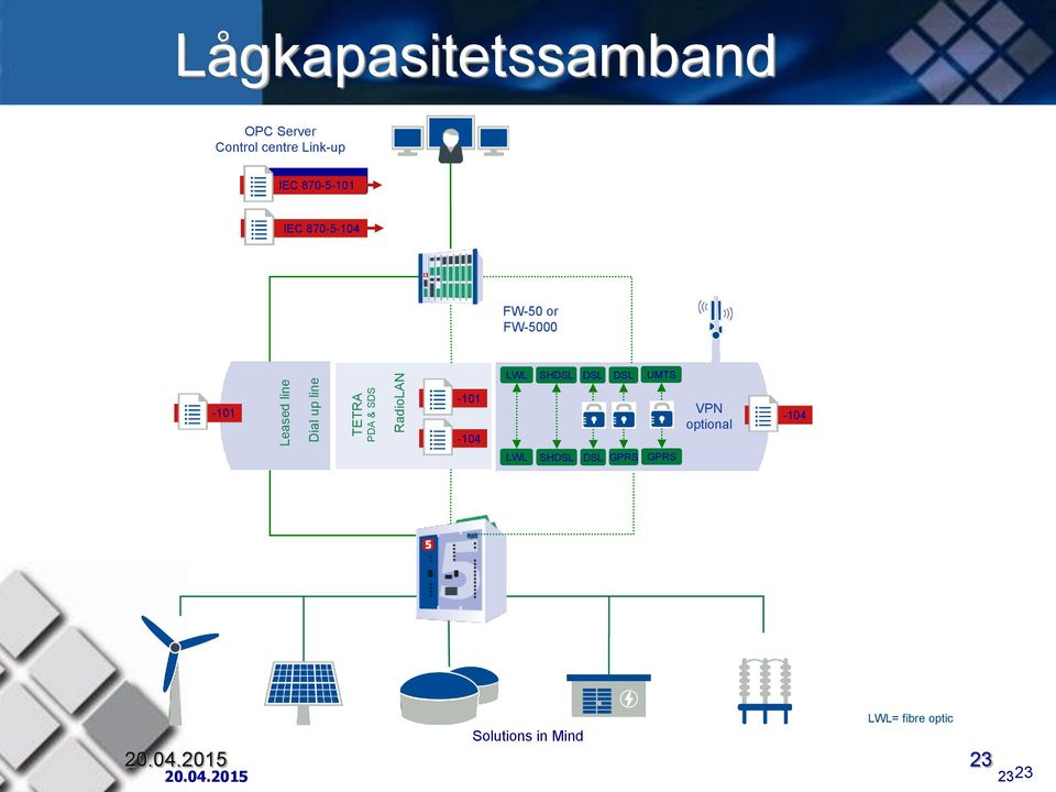 FW-5000 LWL SHDSL DSL DSL UMTS -101-101 VPN optional -104 LWL SHDSL DSL