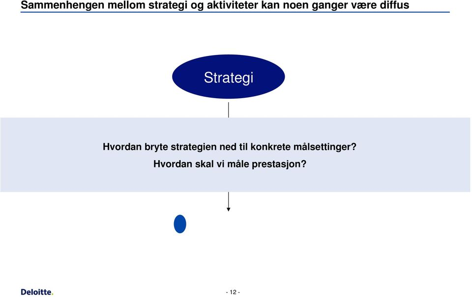 strategien ned til konkrete målsettinger?