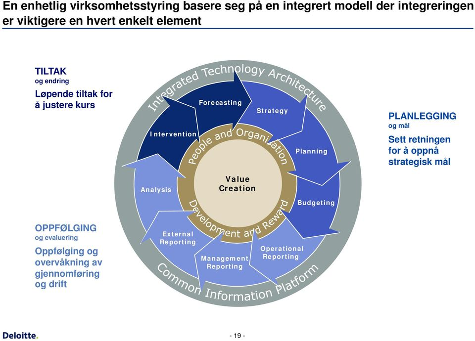 Planning PLANLEGGING og mål Sett retningen for å oppnå strategisk mål Analysis Value Creation Budgeting OPPFØLGING og