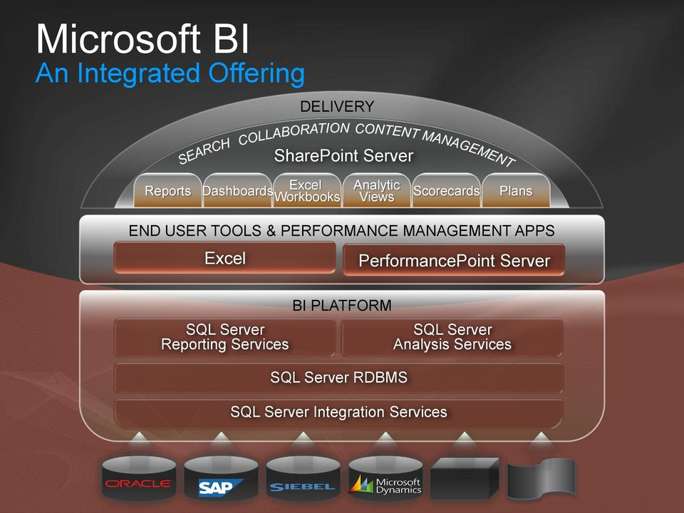 PERFORMANCE MANAGEMENT APPS Excel PerformancePoint Server SQL Server Reporting