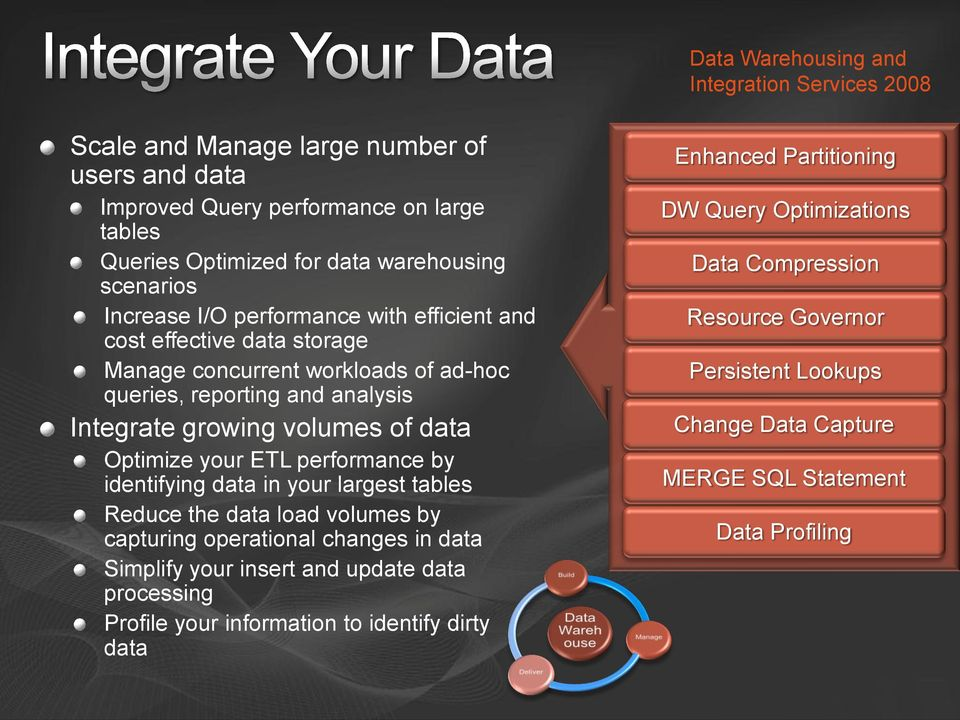 your ETL performance by identifying data in your largest tables Reduce the data load volumes by capturing operational changes in data Simplify your insert and update data processing