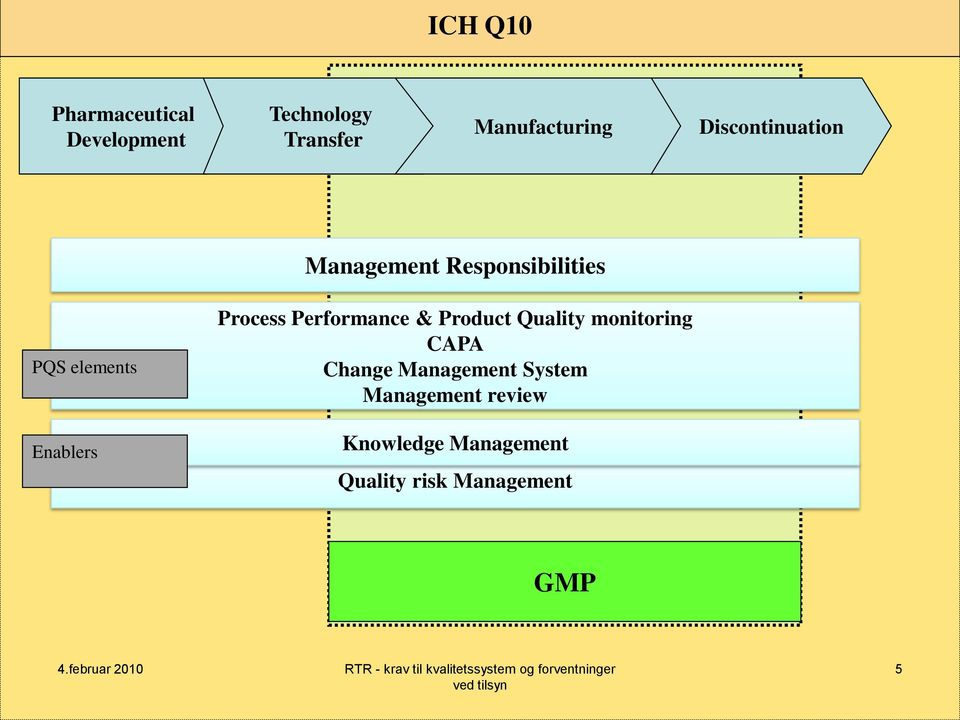 Process Performance & Product Quality monitoring CAPA Change