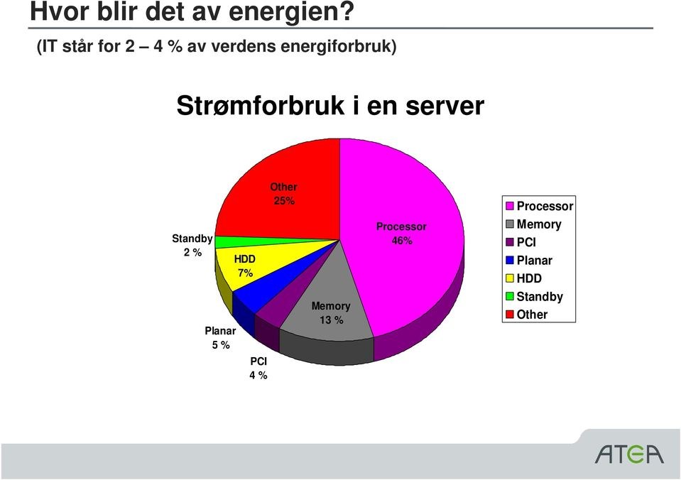 Strømforbruk i en server Other 25% Processor Standby
