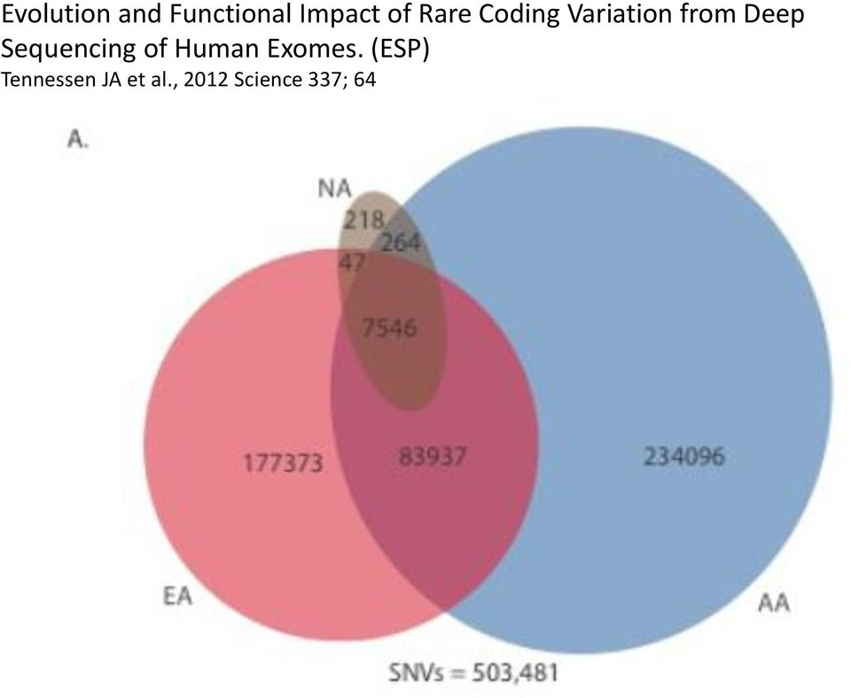 Sequencing of Human Exomes.