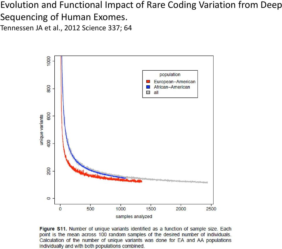 Deep Sequencing of Human Exomes.