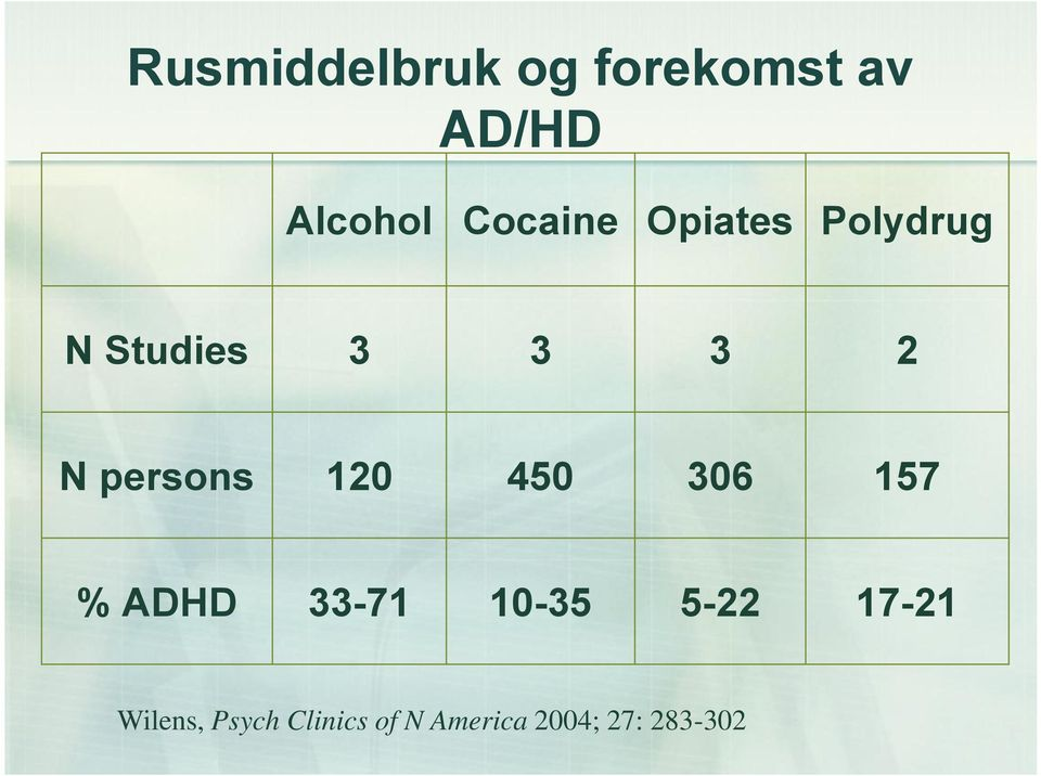 persons 120 450 306 157 % ADHD 33-71 10-35 5-22