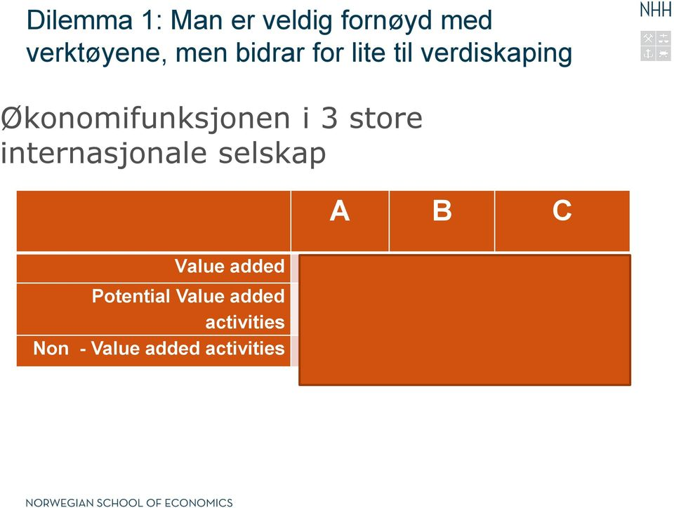 internasjonale selskap A B C Value added 26% 35% 33% Potential
