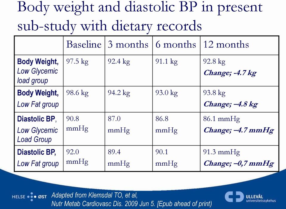 8 kg Diastolic BP, Low Glycemic Load Group 90.8 mmhg 87.0 mmhg 86.8 mmhg 86.1 mmhg Change; 4.7 mmhg Diastolic BP, Low Fat group 92.
