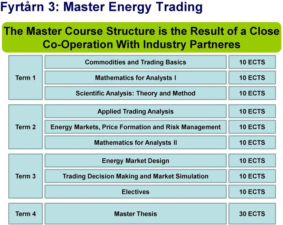 Applied Trading Analysis Energy Markets, Price Formation and Risk Management Mathematics for Analysts II 10 ECTS 10 ECTS 10 ECTS