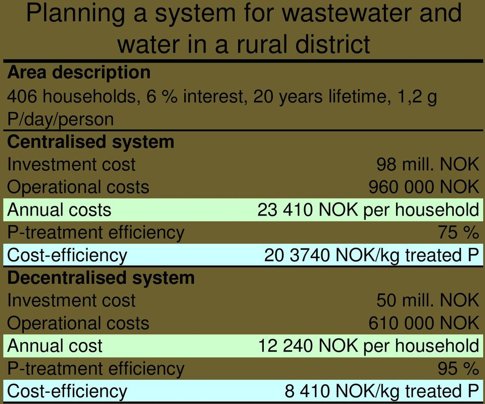 NOK Operational costs 960 000 NOK Annual costs 23 410 NOK per household P-treatment efficiency 75 % Cost-efficiency 20 3740