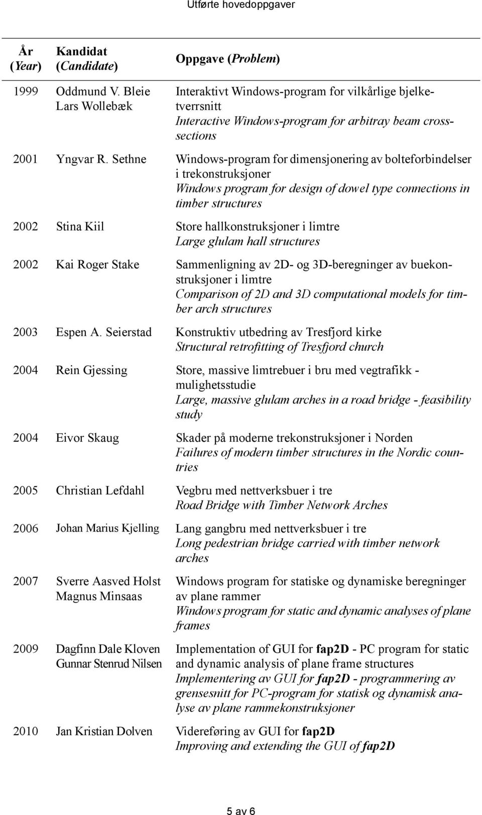 limtre Large glulam hall structures 2002 Kai Roger Stake Sammenligning av 2D- og 3D-beregninger av buekonstruksjoner i limtre Comparison of 2D and 3D computational models for timber arch structures