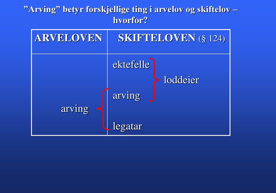 ARVELOVEN SKIFTELOVEN ( 124)