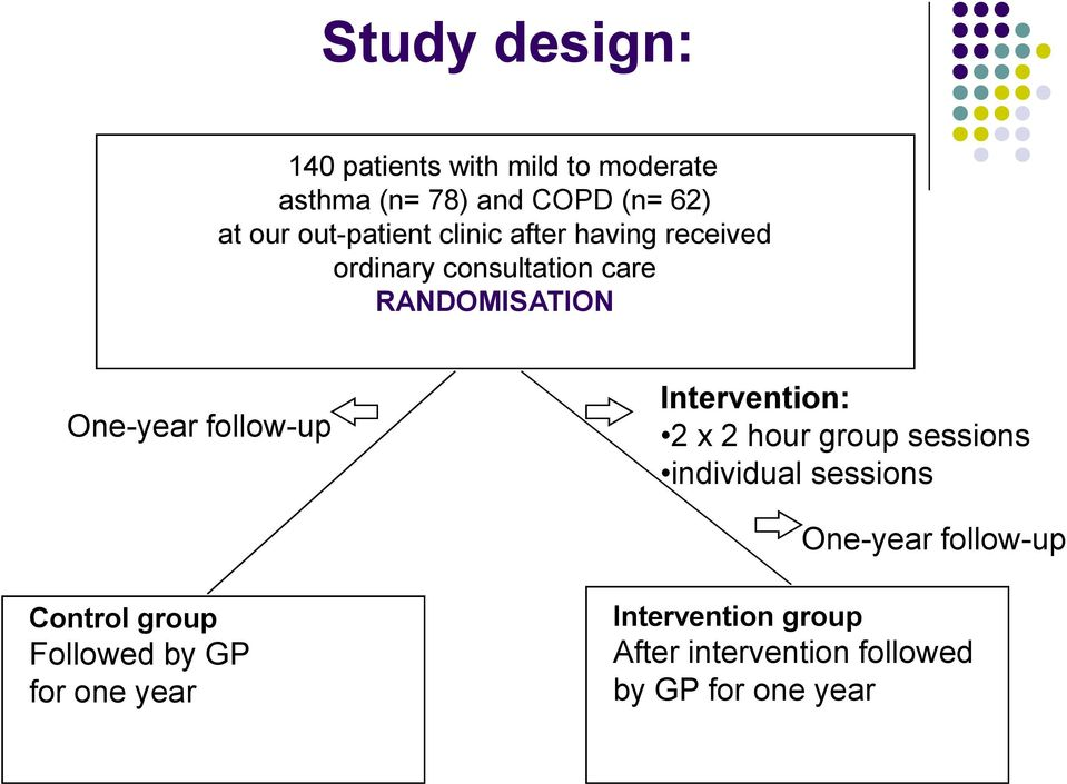 follow-up Intervention: 2 x 2 hour group sessions individual sessions One-year follow-up