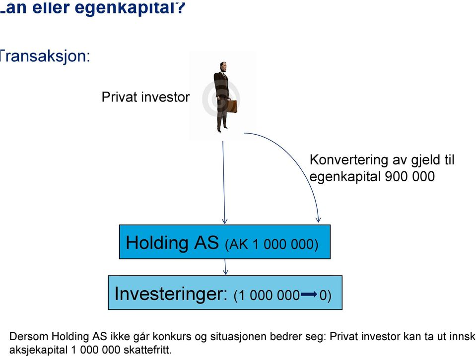 000 Holding AS (AK 1 000 000) Investeringer: (1 (1 000 000 00000) 0)