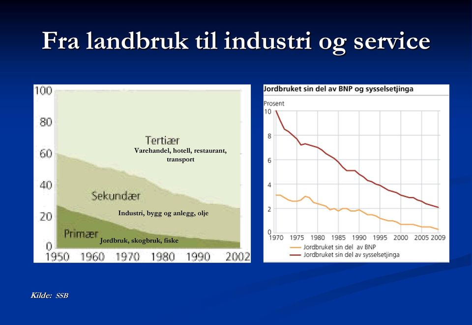 transport Industri, bygg og anlegg,