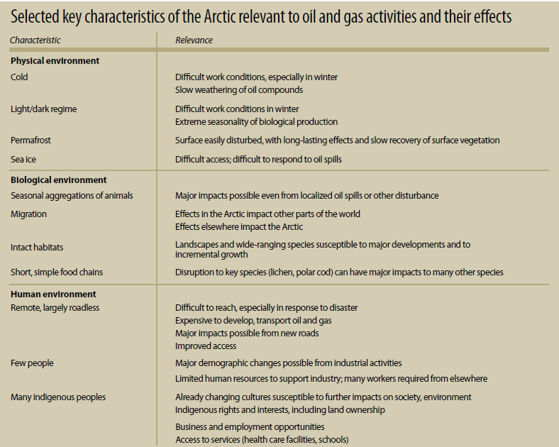 Selected key characteristics of the Arctic relevant
