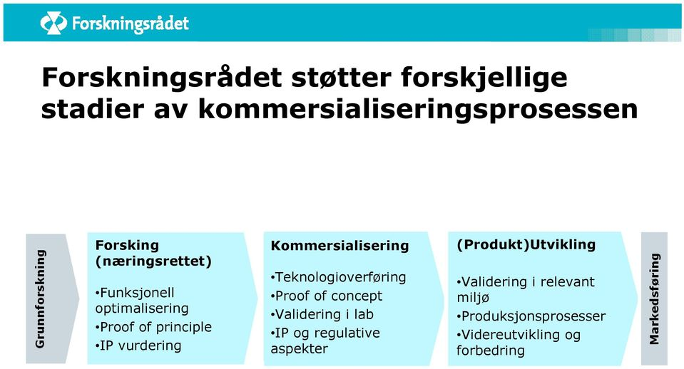 Kommersialisering Teknologioverføring Proof of concept Validering i lab IP og regulative