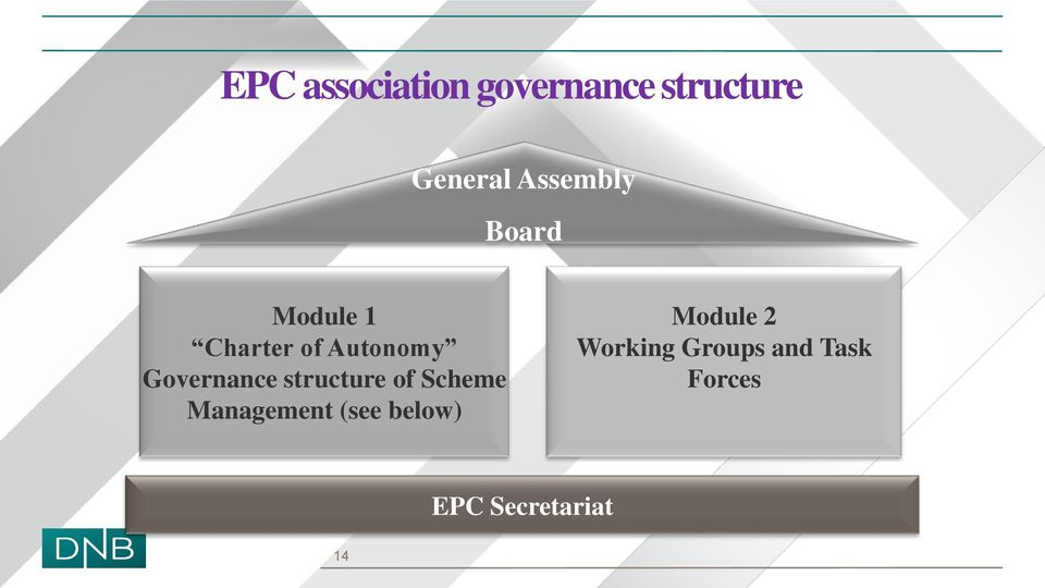 Governance structure of Scheme Management (see