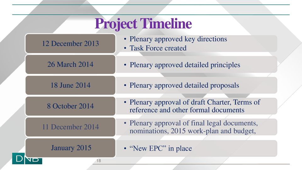 approved detailed proposals Plenary approval of draft Charter, Terms of reference and other formal