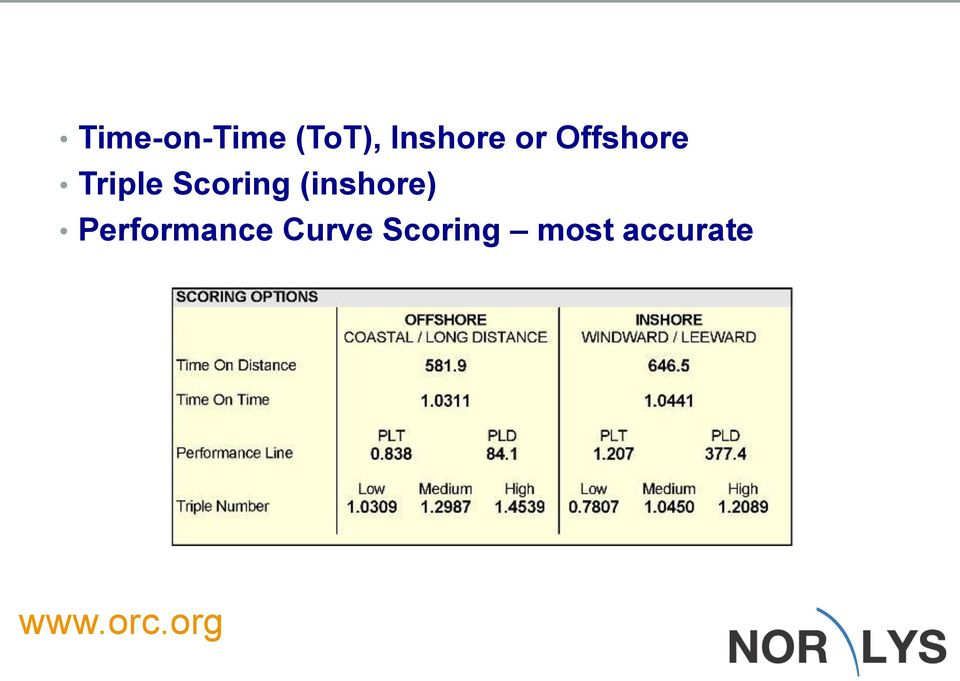 (inshore) Performance Curve