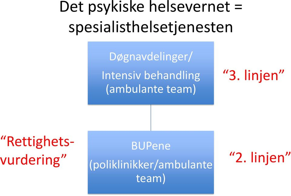 Intensiv behandling (ambulante team) 3.