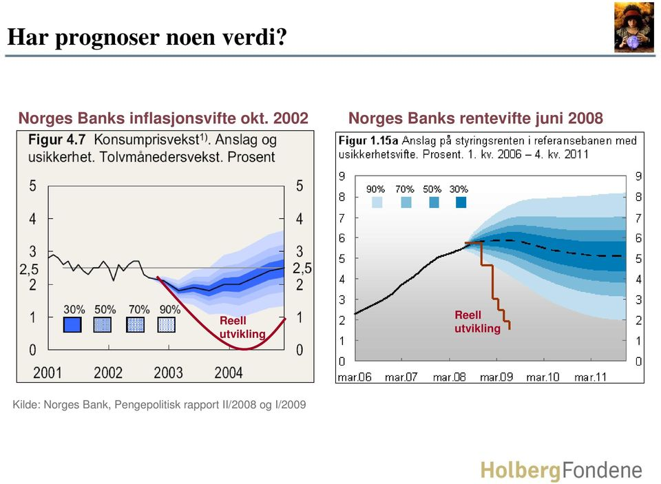 Norges Banks rentevifte juni 8 Reell