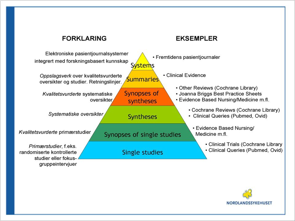 Kvalitetsvurderte systematiske oversikter Systematiske oversikter Summaries Synopses of syntheses Syntheses Clinical Evidence Other Reviews (Cochrane Library) Joanna Briggs Best Practice