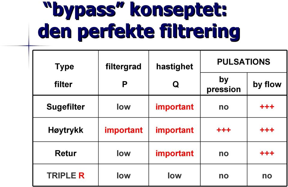 Sugefilter low important no +++ Høytrykk important
