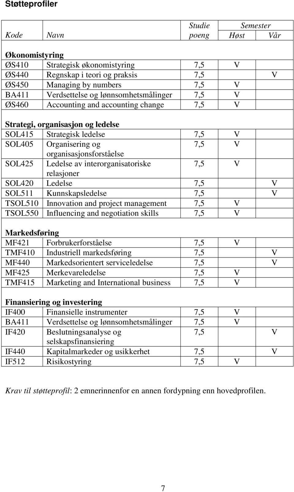 Ledelse av interorganisatoriske 7,5 V relasjoner SOL420 Ledelse 7,5 V SOL511 Kunnskapsledelse 7,5 V TSOL510 Innovation and project management 7,5 V TSOL550 Influencing and negotiation skills 7,5 V