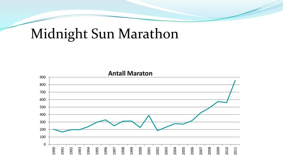 2008 2009 2010 2011 Midnight Sun Marathon 900