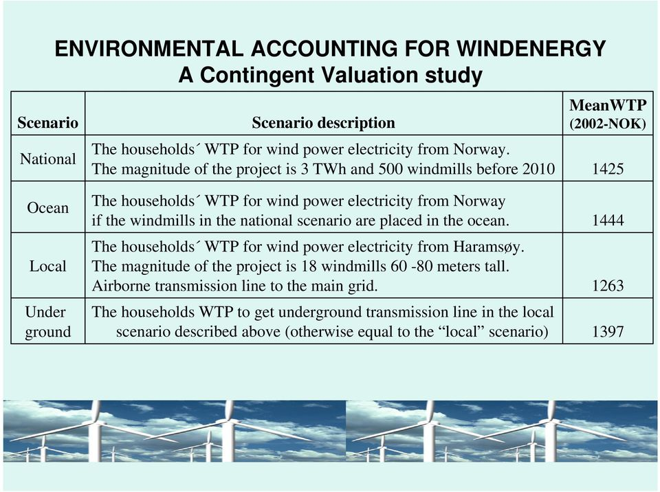 windmills in the national scenario are placed in the ocean. The households WTP for wind power electricity from Haramsøy.