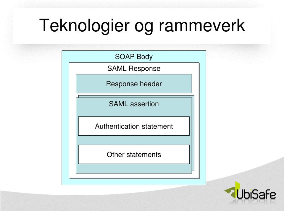 header SAML assertion SAML