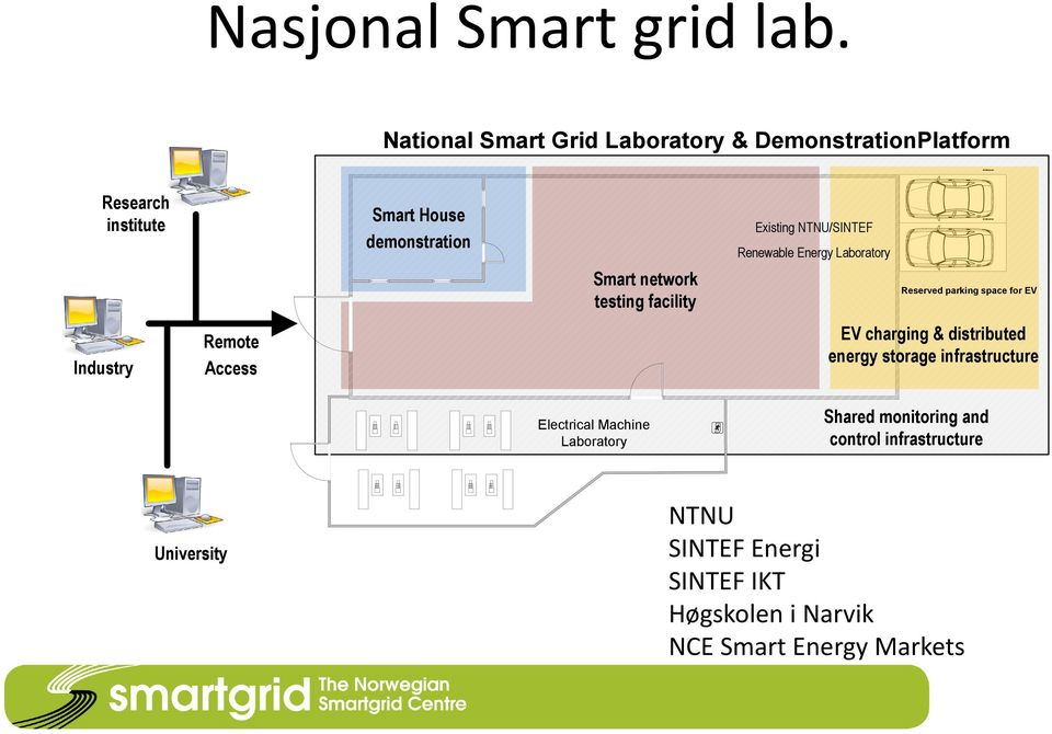 demonstration Smart network testing facility Existing NTNU/SINTEF Renewable Energy Laboratory Reserved parking space