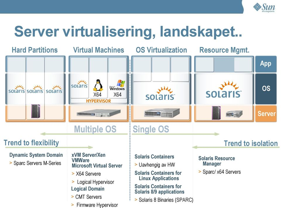 Server/Xen VMWare Microsoft Virtual Server > X64 Servere > Logical Hypervisor Logical Domain > CMT Servers > Firmware Hypervisor Solaris