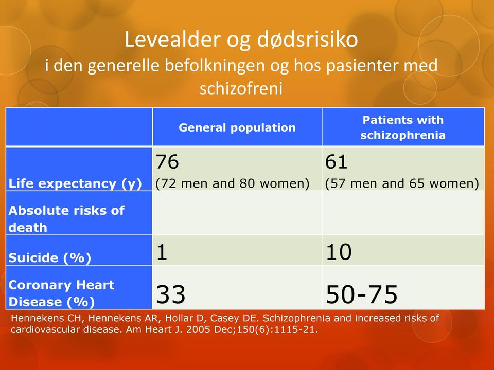 risks of death Suicide (%) 1 10 Coronary Heart Disease (%) 33 50-75 Hennekens CH, Hennekens AR, Hollar D,