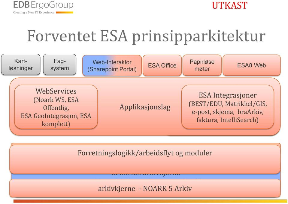 Integrasjoner (BEST/EDU, Applikasjonslag Matrikkel/GIS, e-post, skjema, braarkiv, faktura, IntelliSearch) Integration