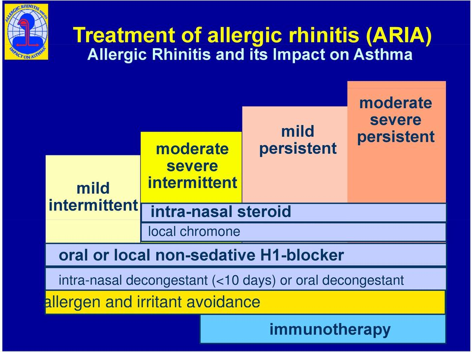 persistent oral or local non-sedative H1-blocker allergen and irritant avoidance
