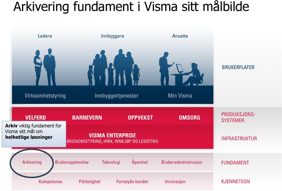 viktig fundament for Visma